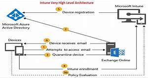 Learn Microsoft Intune Guide With 10 Simple Steps