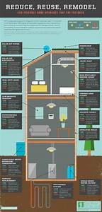 Energy Efficient Upgrades That Pay For Themselves
