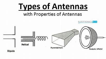 Types Antennas Different Antenna Characteristics