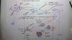 Iron Carbon Equilibrium Diagram   Complete Discussion With