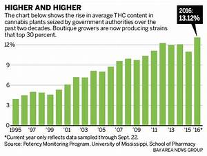 California cannabis gets THC boost