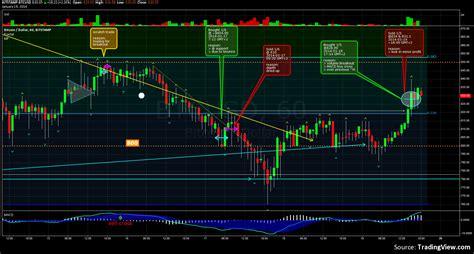 bitcoin price rising  good volume update  atr indicator