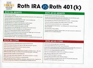 Mike 39 S Market Commentary Roth Ira Vs Roth 401k