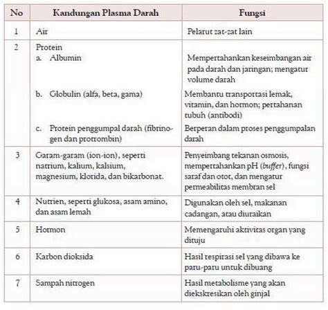 Sitoplasma terdiri atas protein dan air. Penjelasan Tentang Komposisi Darah   Biologi Indonesia