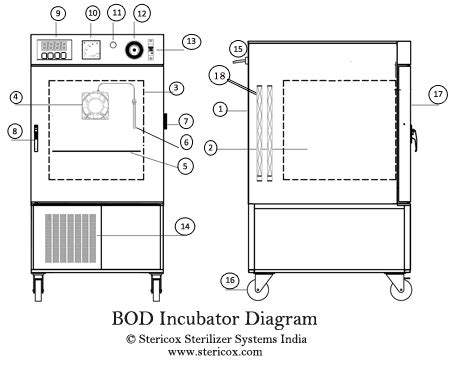 bod incubator refrigerated low temperature incubator