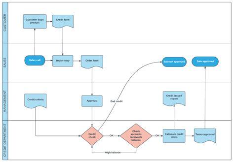 process flow template 5 essential project management steps lucidchart