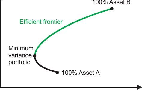 efficient frontier    assets