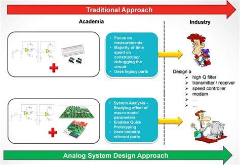 analog curriculum analog system design  aslk pro university program blogs ti ee