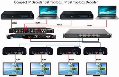 Box Ip Decoder Compact Stb Drawings Hdmi