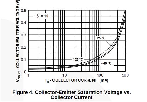 Low Voltage Drop Transistor For Arduino Electrical