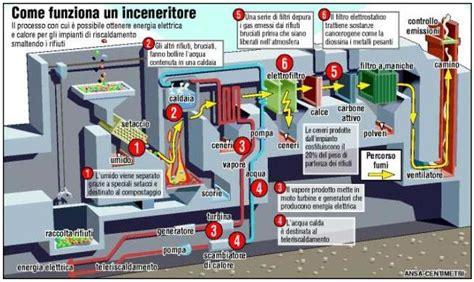 inceneritori bruceranno anche rifiuti radioattivi