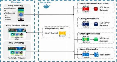 Architecture Application Stack Web Microservices Microservice Applications