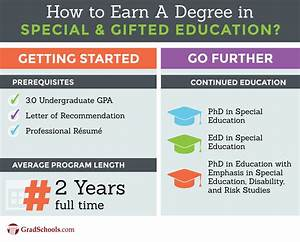 Best Special Education Graduate Programs