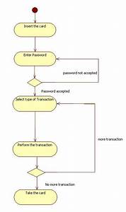 Uml Diagrams For Atm Machine