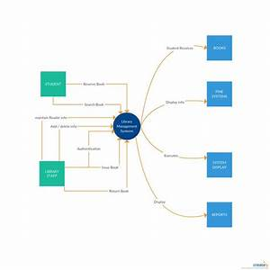 Data Flow Diagram Template Of Library Management System  Context Diagram  Click On The Image To