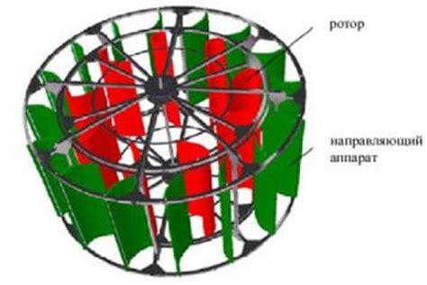 Вертикальный ветрогенератор своими руками как собрать ветряк