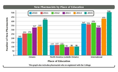 Pharmacist Annual Salary by 2016 Pharmacist Salary Ontario Pharmacists