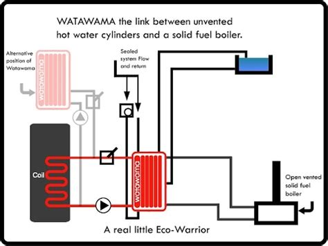 Heat System Diagram by Sealed Heating System Diagram Design