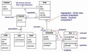 Uml Class Diagram Confusion