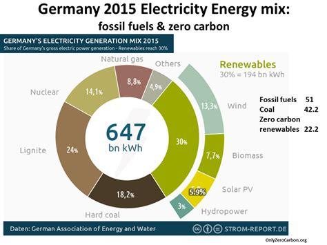 energy deutschland only zero carbon about