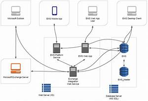 System Architecture For Web App
