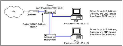 network lab a guide to networking an ntl cable modem