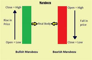 Candlestick Stock Chart Marubozu Single Candlestick Pattern Aim Arrow