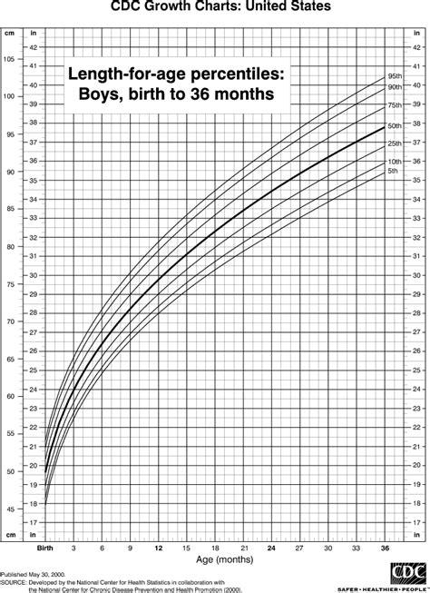 length chart  boys birth   months