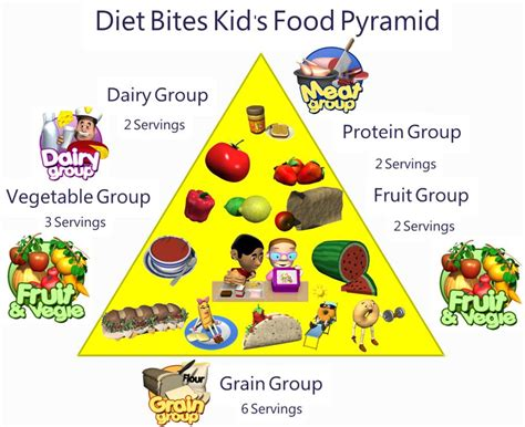 food chart for preschoolers nutrition program the shul s c 135 | new 5
