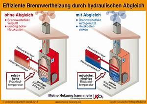 Hydraulischer Abgleich Heizkörper : hydraulischer abgleich vom profi ~ Lizthompson.info Haus und Dekorationen
