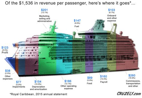 Hereu0026#39;s How Much Money Cruise Ships Make Off Every Passenger (Infographic) | Cruzely.com