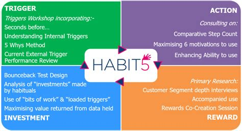 how habits are formed in the brain harnessing the power of habit formation to drive sales