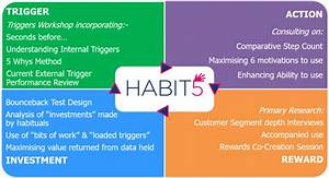 harnessing the power of habit formation to drive sales