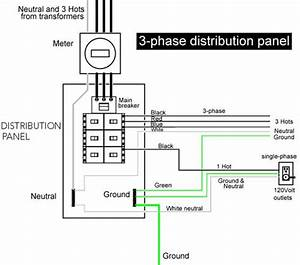3 Phase Distribution Panel