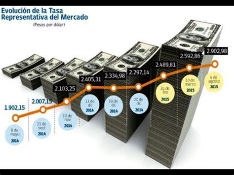 Uruguay Dolar Tasa De Cambio Uruguay Cambio De D 243 Lar A Peso Uruguayo