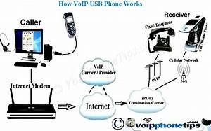 Voip Usb Phone  Wireless Voip Phones