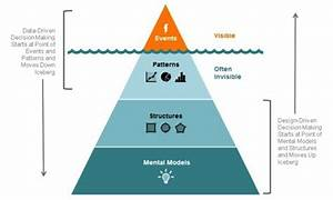 From Data to Design-Driven Decision Making: A New Paradigm ...