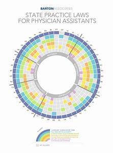 Barton Associates Releases Physician Assistant Scope Of