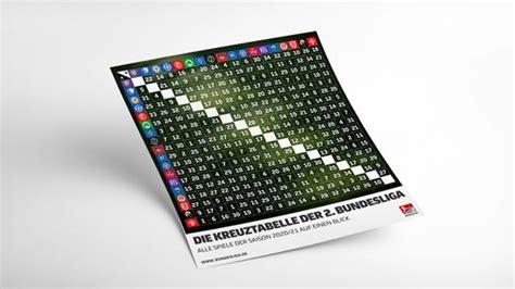 Submitted 5 months ago by material_number. 2. Bundesliga   Kreuztabelle: Alle Spiele der Saison 2020/21