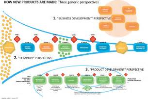 product design whitepaper aberdeen report integrating the plm ecosystem