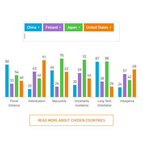 compare countries hofstede insights