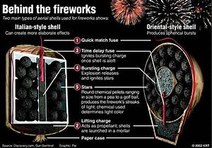 How Fireworks Work  U2013 Michigan Pyrotechnic Arts Guild