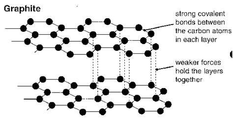 graphite conduct electricity  diamond   quora