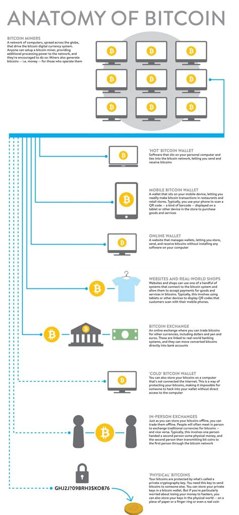 For a simple understanding of bitcoin currency first, you have to understand blockchain. Anatomy of #Bitcoin Infographic - Best Infographics