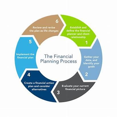 Planning Process Financial Services Advisor Circle Mutual