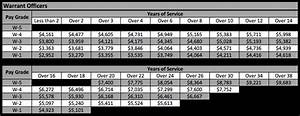 The Proposed 2017 Military Pay Chart Military Guide