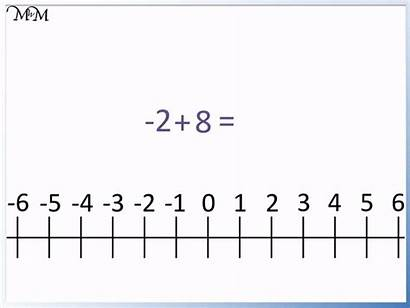 Negative Number Numbers Line Example Adding Subtracting