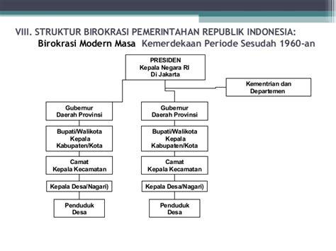 sejarah birokrasi indonesia