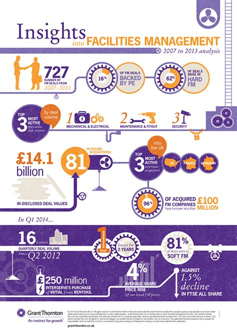 Growth Of Facilities Management 20072013 (infographic