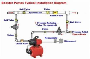 similiar shallow well plumbing diagram keywords jabsco water pump diagram wiring diagram schematic